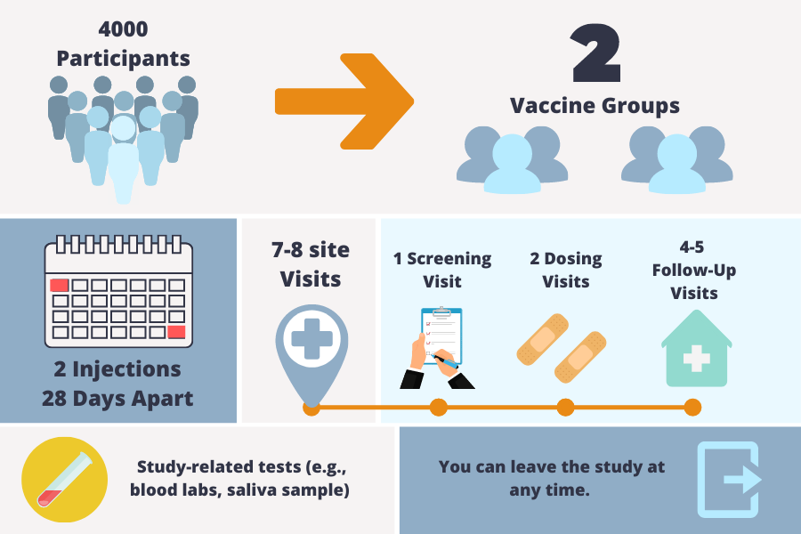 Study Details Infographic
